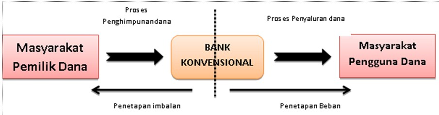 skema bank konvensional